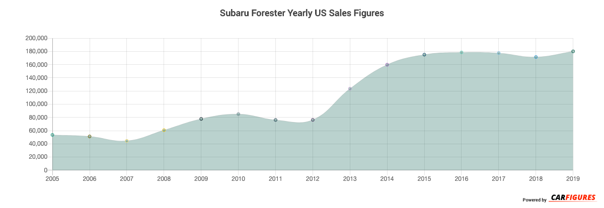 Subaru Forester Year Sales Graph