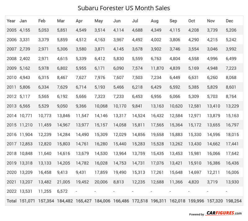 Subaru Forester Month Sales Table