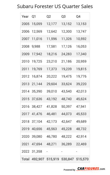 Subaru Forester Quarter Sales Table