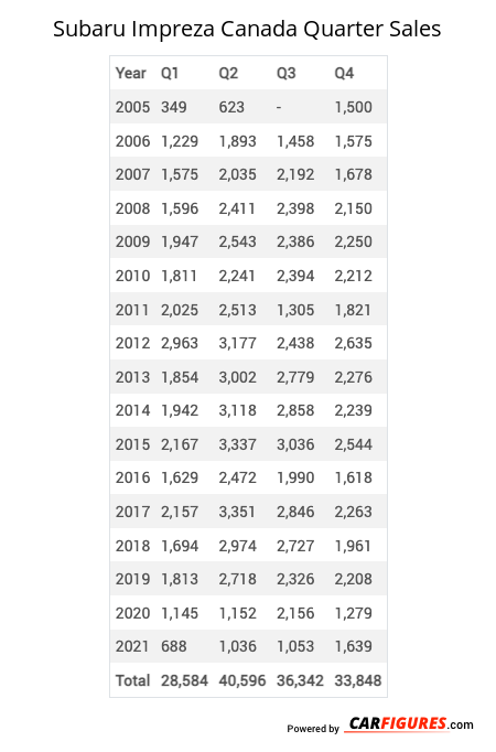 Subaru Impreza Quarter Sales Table