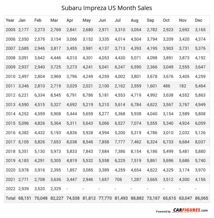 Subaru Impreza Month Sales Table