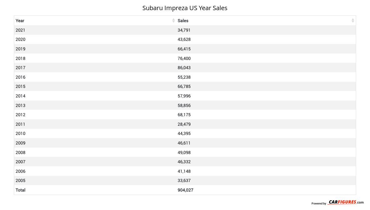 Subaru Impreza Year Sales Table