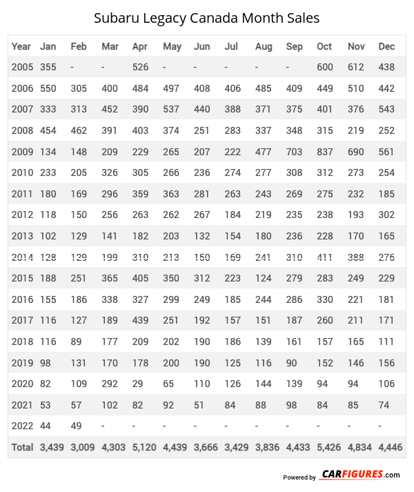 Subaru Legacy Month Sales Table