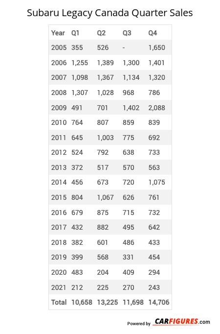 Subaru Legacy Quarter Sales Table