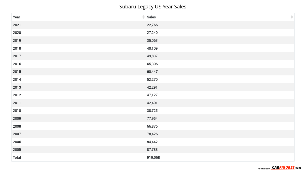 Subaru Legacy Year Sales Table