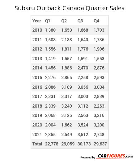Subaru Outback Quarter Sales Table