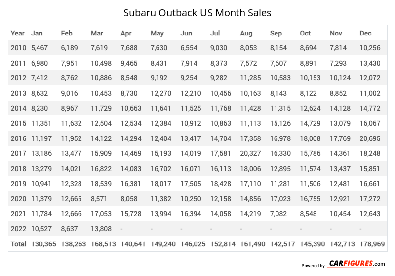 Subaru Outback Month Sales Table