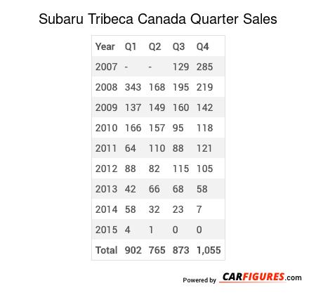 Subaru Tribeca Quarter Sales Table
