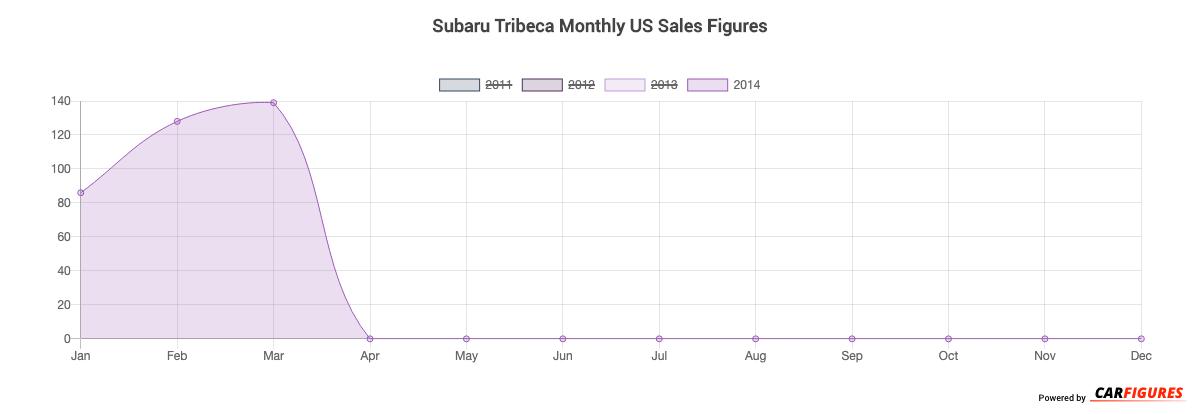Subaru Tribeca Month Sales Graph