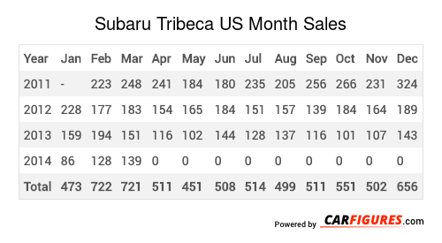 Subaru Tribeca Month Sales Table
