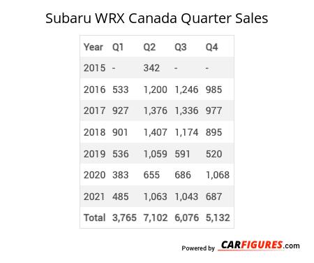 Subaru WRX Quarter Sales Table