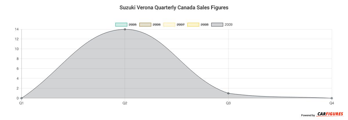 Suzuki Verona Quarter Sales Graph