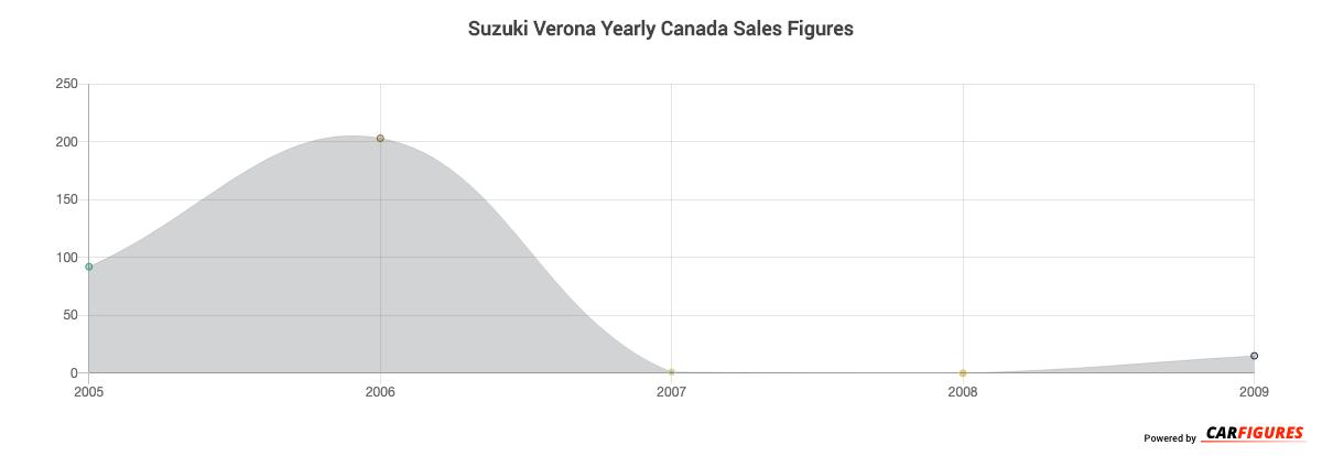 Suzuki Verona Year Sales Graph