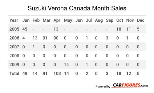 Suzuki Verona Month Sales Table