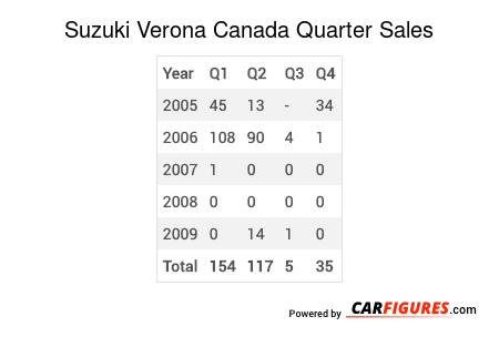 Suzuki Verona Quarter Sales Table