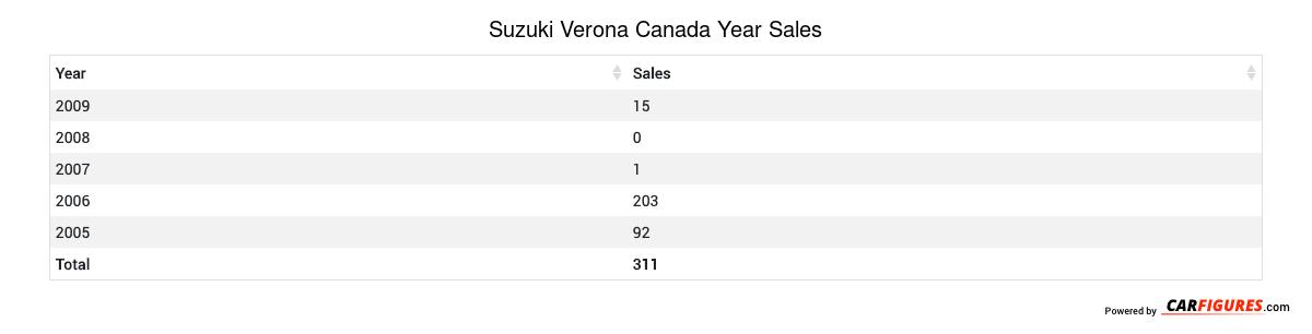 Suzuki Verona Year Sales Table