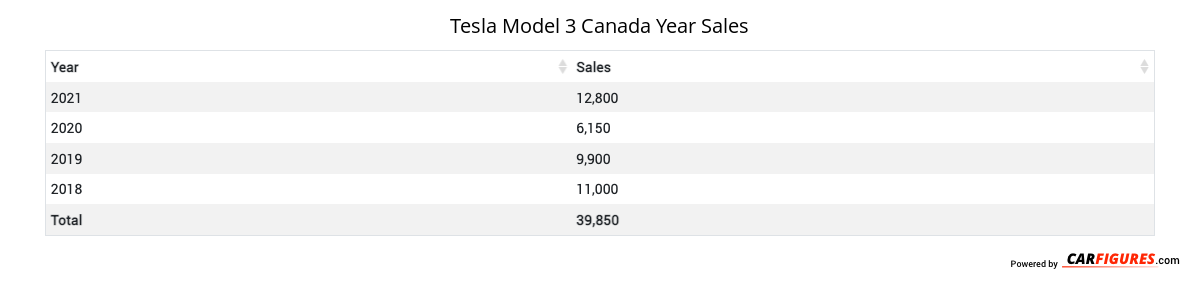 Tesla Model 3 Year Sales Table