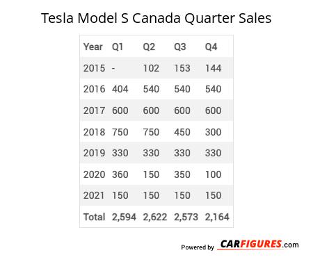 Tesla Model S Quarter Sales Table