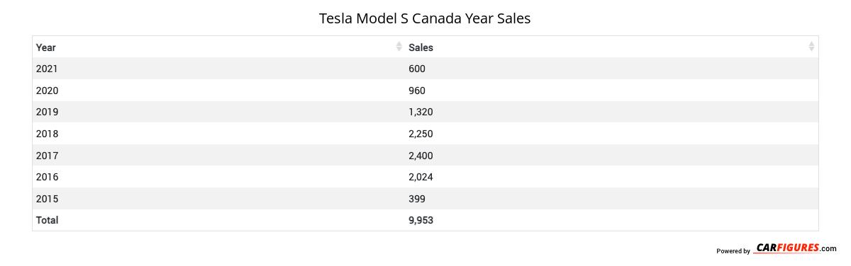Tesla Model S Year Sales Table