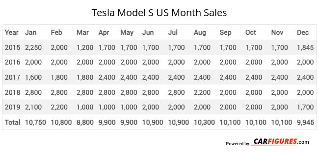 Tesla Model S Month Sales Table