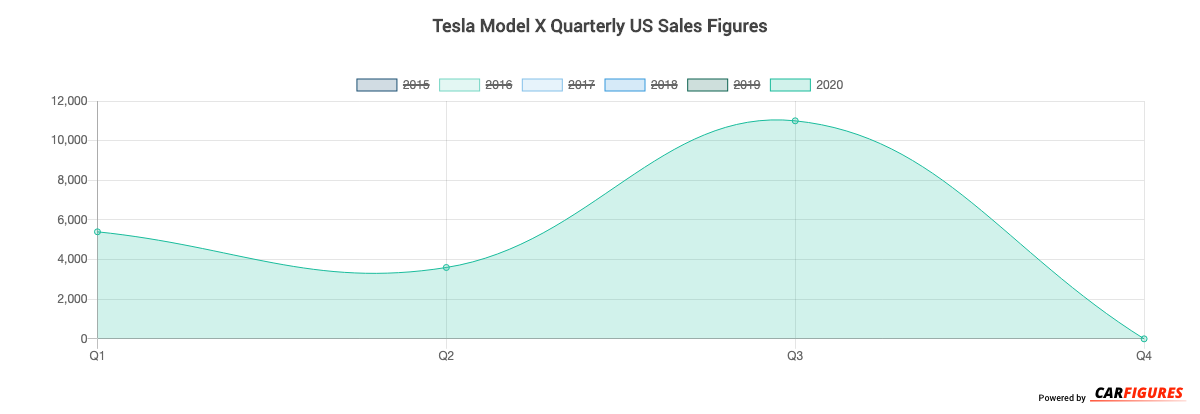 Tesla Model X Quarter Sales Graph