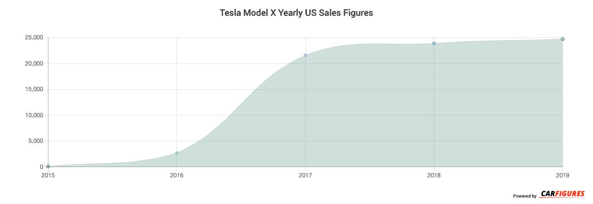 Tesla Model X Year Sales Graph