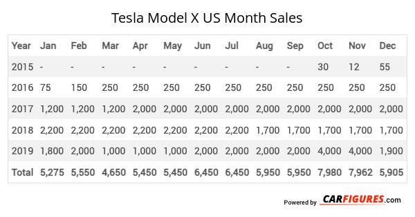 Tesla Model X Month Sales Table