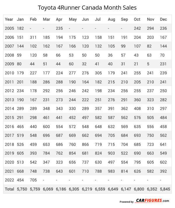 Toyota 4Runner Month Sales Table