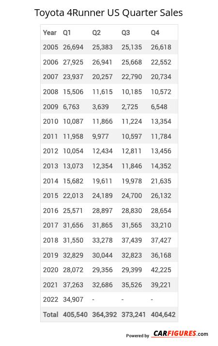 Toyota 4Runner Quarter Sales Table