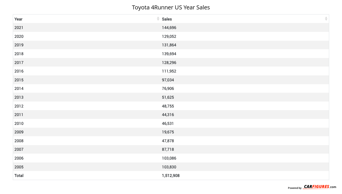 Toyota 4Runner Year Sales Table
