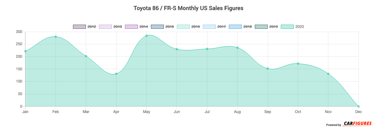 Toyota 86 / FR-S Month Sales Graph
