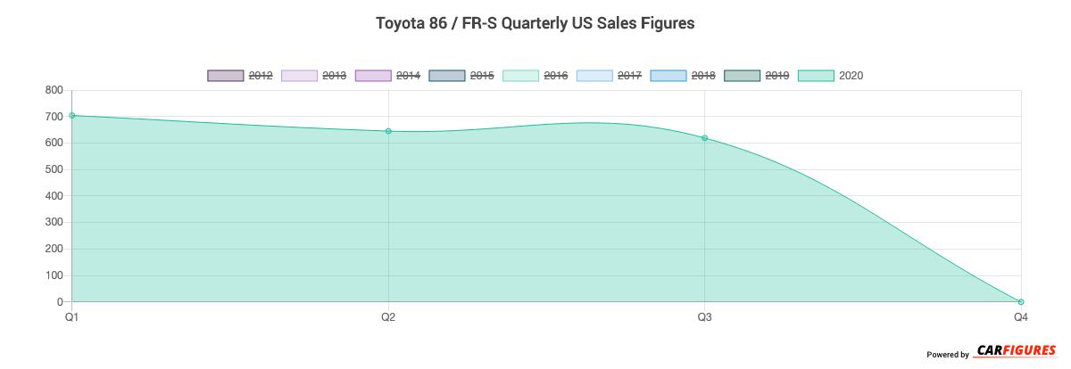 Toyota 86 / FR-S Quarter Sales Graph