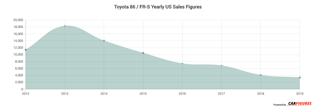 Toyota 86 / FR-S Year Sales Graph