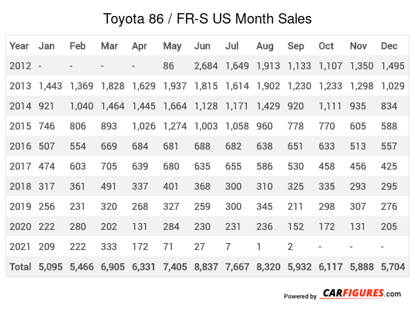 Toyota 86 / FR-S Month Sales Table