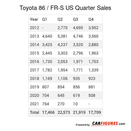 Toyota 86 / FR-S Quarter Sales Table
