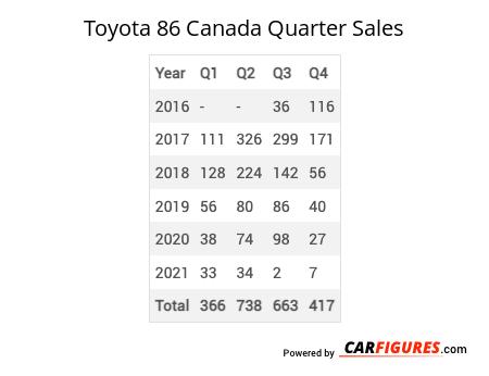 Toyota 86 Quarter Sales Table