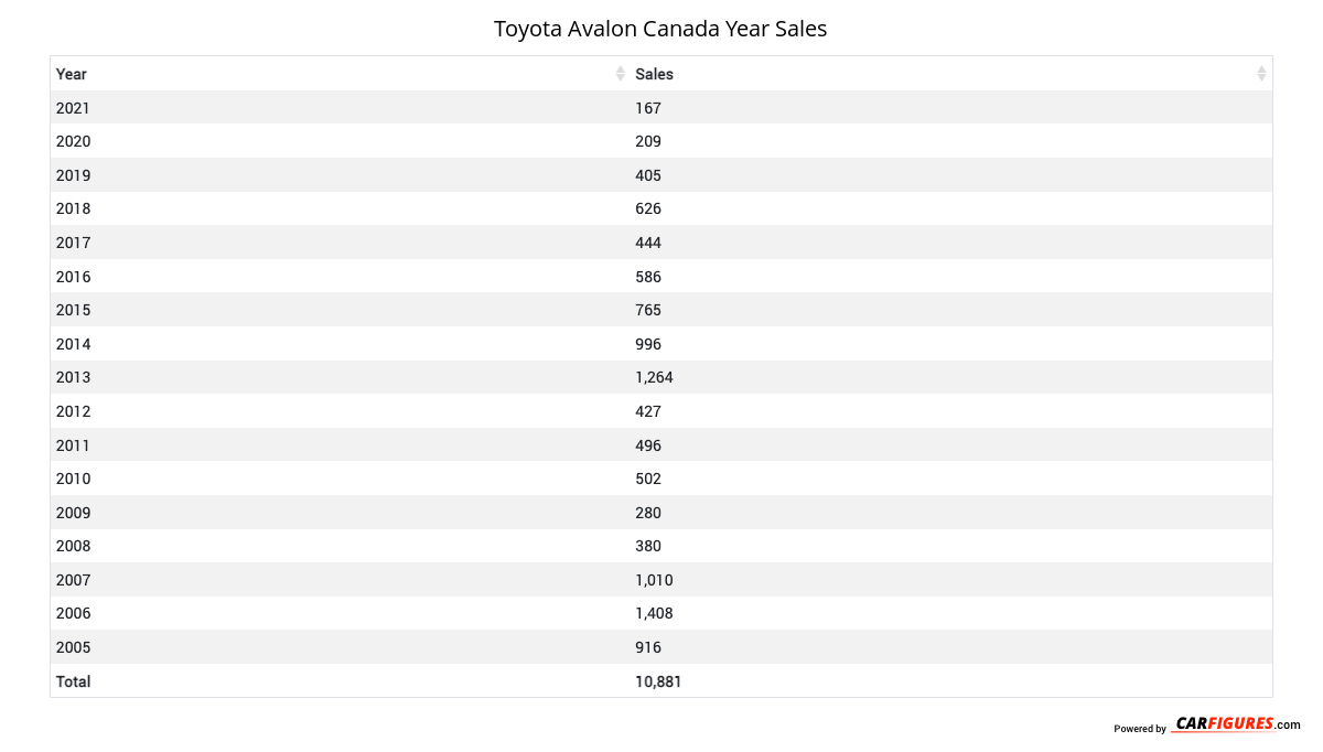 Toyota Avalon Year Sales Table