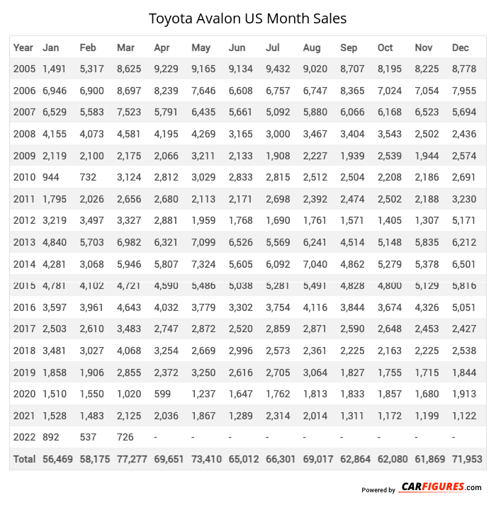 Toyota Avalon Month Sales Table