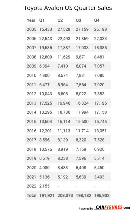 Toyota Avalon Quarter Sales Table