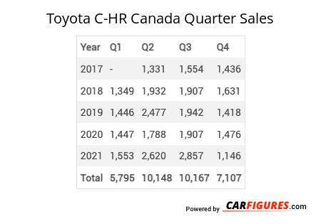 Toyota C-HR Quarter Sales Table