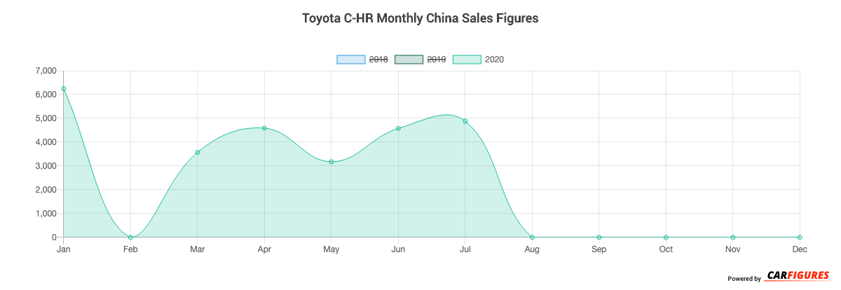 Toyota C-HR Month Sales Graph
