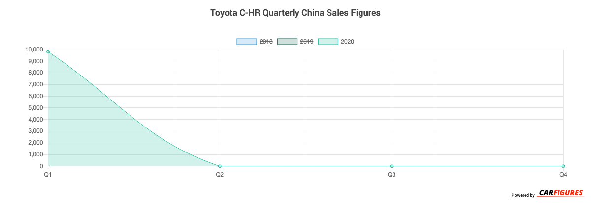 Toyota C-HR Quarter Sales Graph