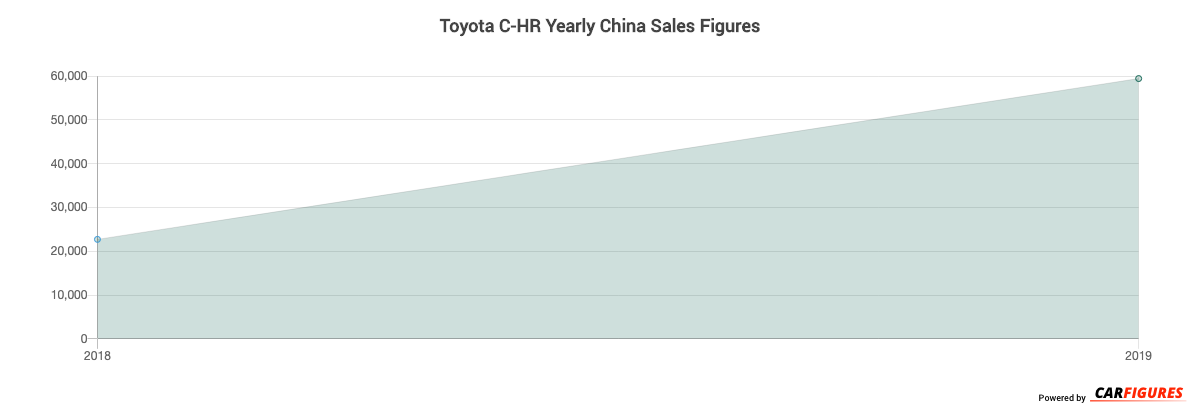 Toyota C-HR Year Sales Graph