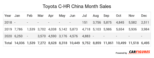 Toyota C-HR Month Sales Table