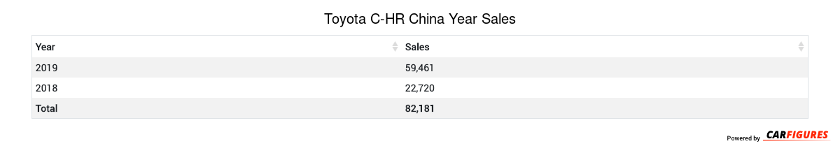 Toyota C-HR Year Sales Table
