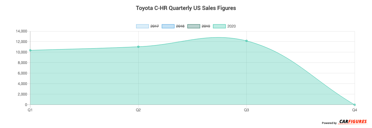 Toyota C-HR Quarter Sales Graph