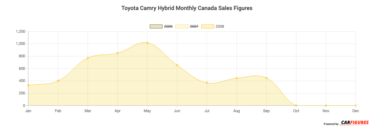 Toyota Camry Hybrid Month Sales Graph