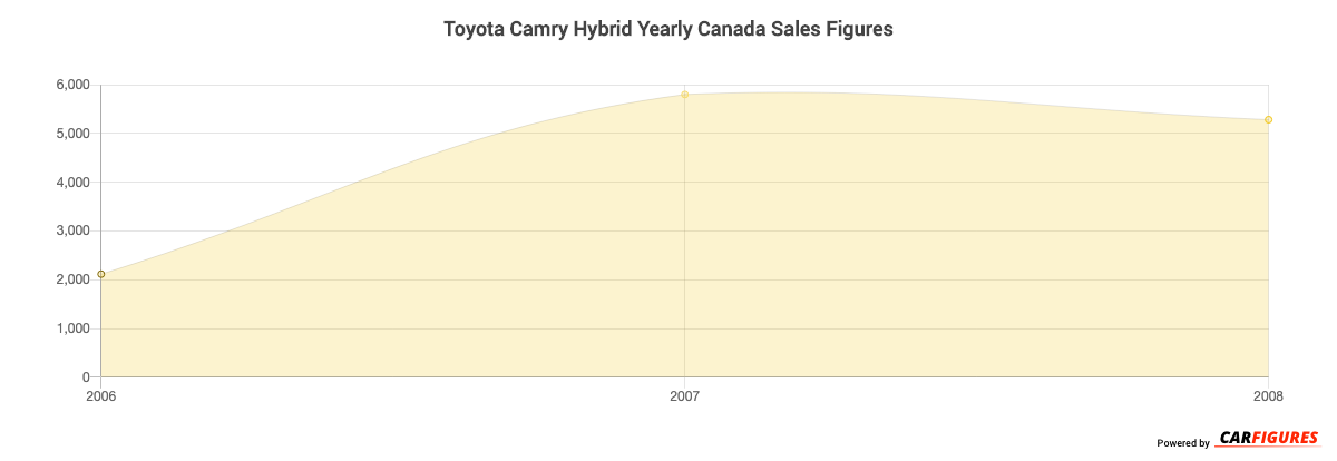 Toyota Camry Hybrid Year Sales Graph
