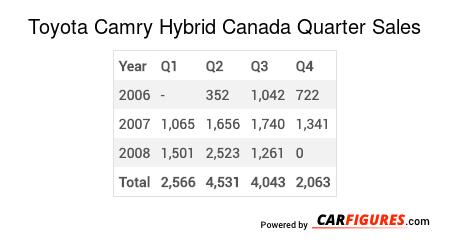 Toyota Camry Hybrid Quarter Sales Table