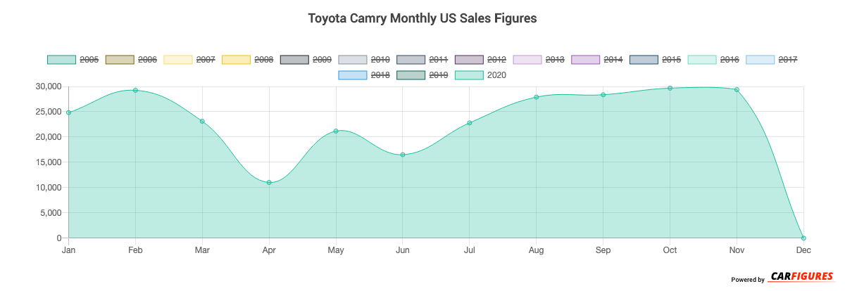 Toyota Camry Month Sales Graph